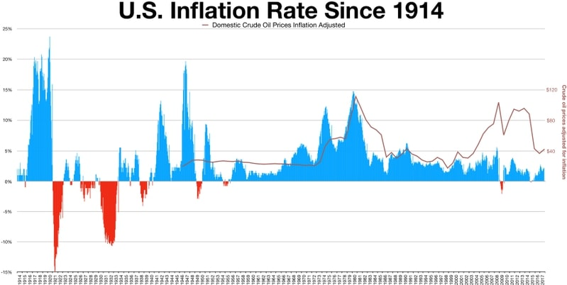 The inflation rate is generally above 2%