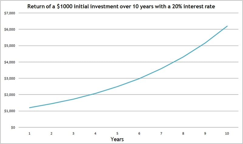 Compounded returns are the main reason why you should prepare for retirement early by investing
