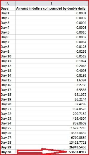 Hypothetical case of 30-day $0.0001 invested with compound interest