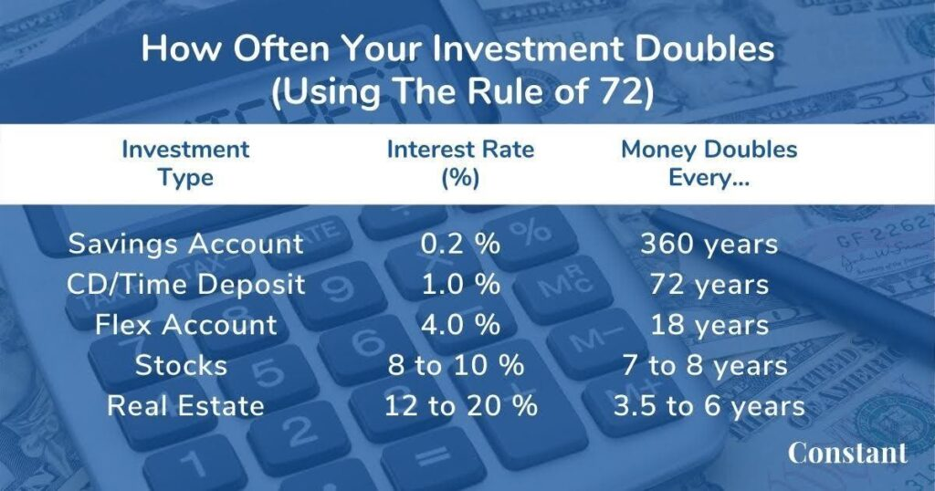 When investing, consider the interest rate and apply the Rule of 72