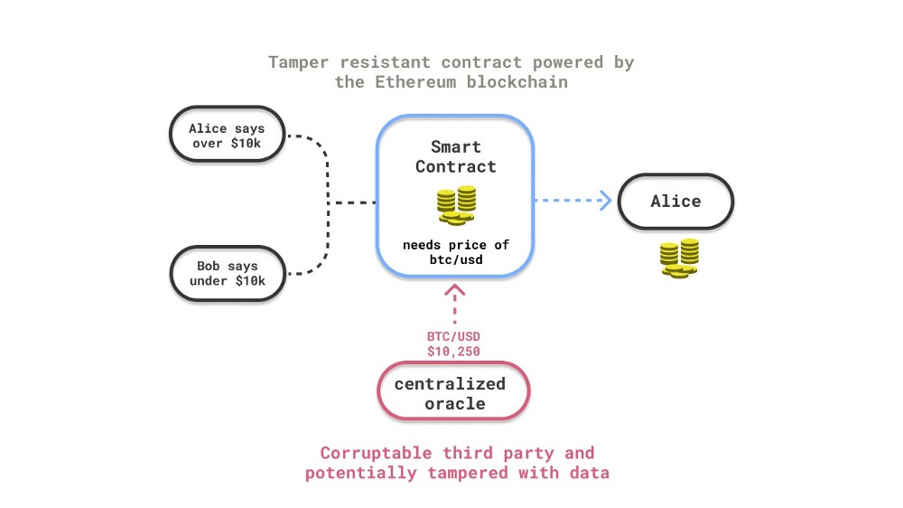 Decentralized oracles provide accurate, real-time data for smart contracts