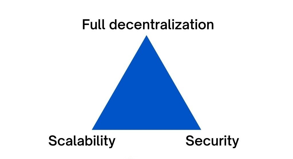 The Algorand technology helps to solve the blockchain trilemma