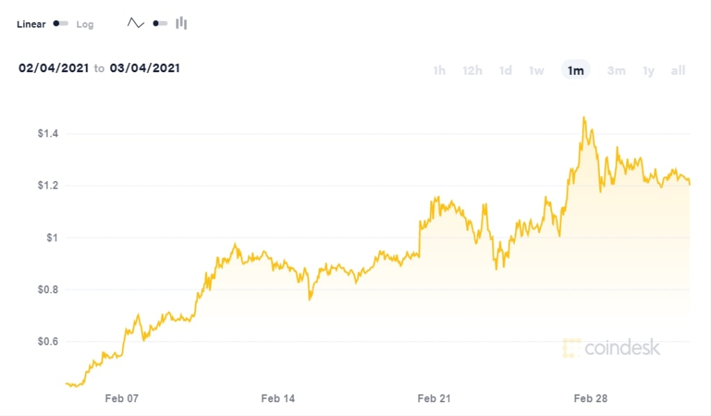 Cardano's ADA has soared in market visibility in recent weeks